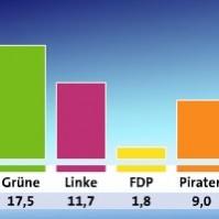 Berlin Wahl -- Hochrechnung ARD Tagesschau