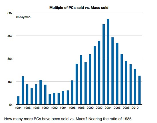 asymco-mac-versus-pc-rate