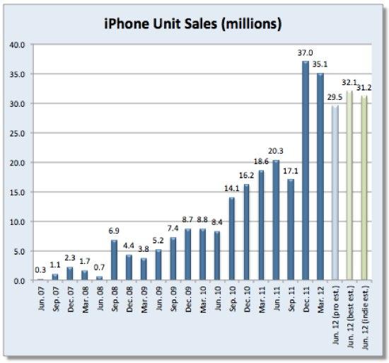iPhone Schätzung