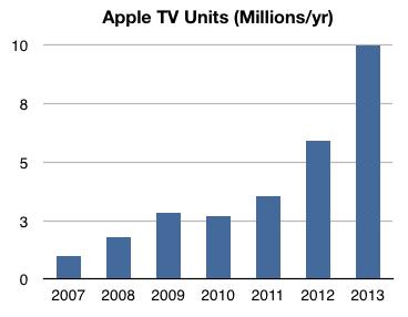 apple-tv-sales