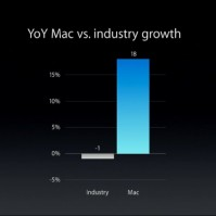 yoy-mac-growth
