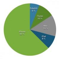 iPhone-63-Prozent-Q4-2015