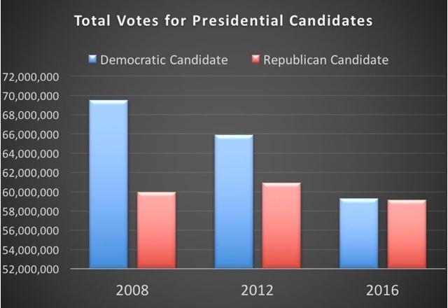 total-votes