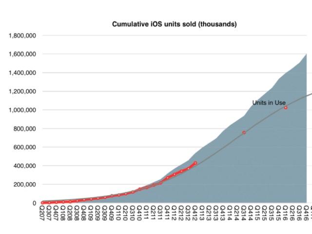 iOS: Verkaufte Geräte inklusive iPhone