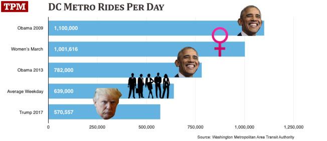 Metro Rides per Day