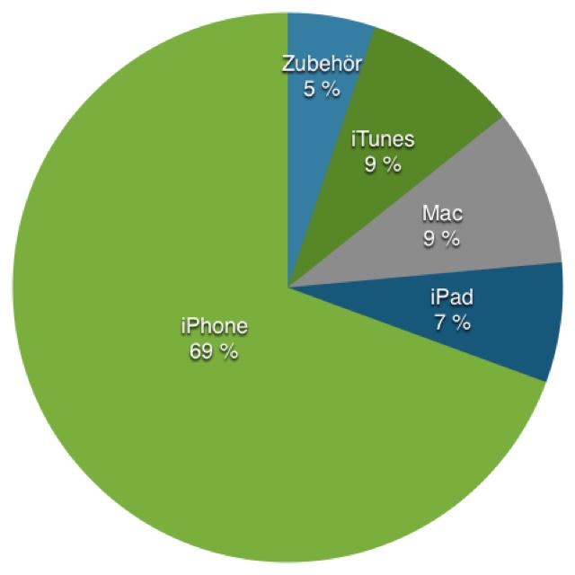 iPhone macht 69 Prozent von Apple aus