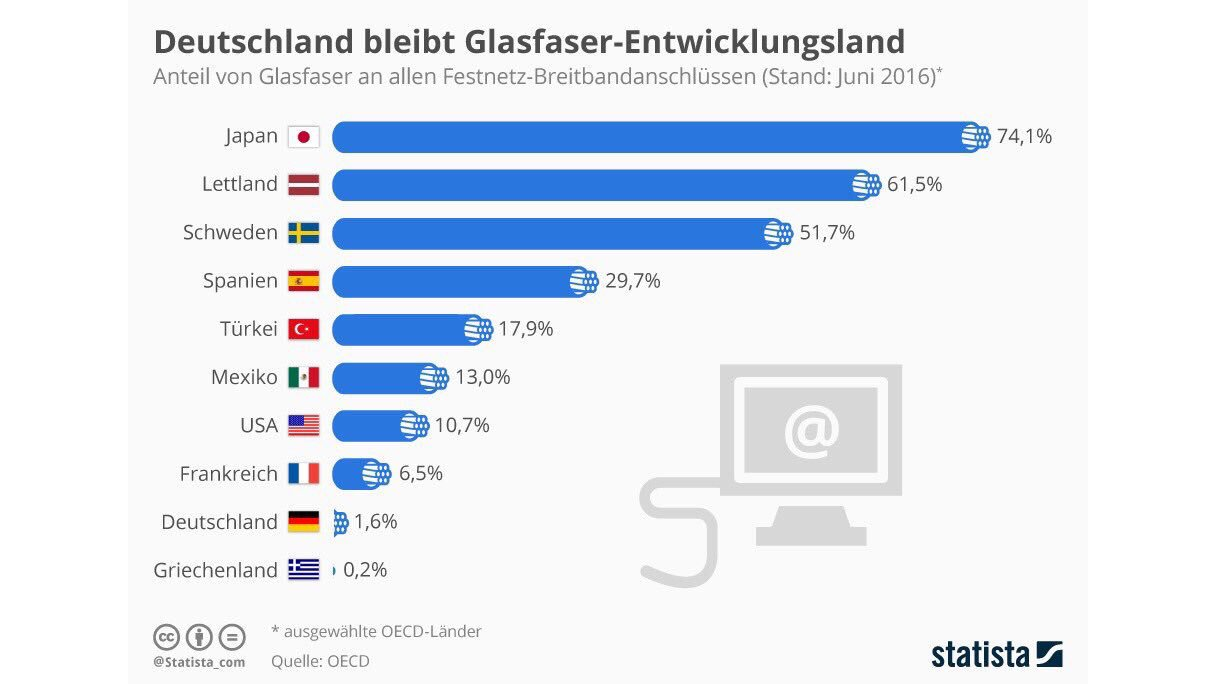 Glasfaser-Ausbau in Deutchland