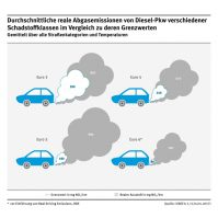 Diesel: reale Abgasemissionen