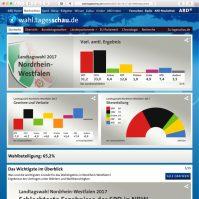 Landtagswahl Nordrhein-Westfalen 2017