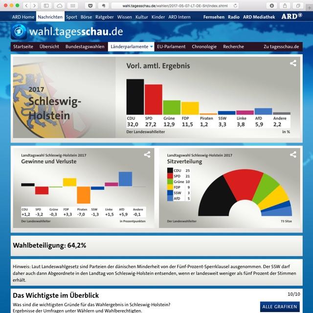 Landtagswahl Schleswig-Holstein 2017