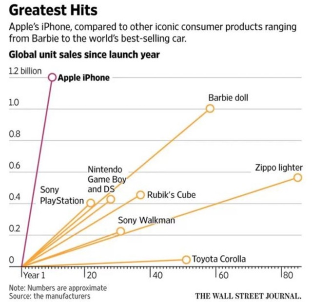 iPhone als erfolgreichstes Produkt aller Zeiten