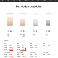 iPad Pro Preiserhöhung