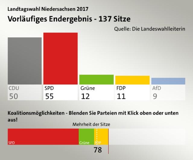 Ampel-Koalition in Niedersachsen möglich