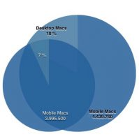 Mac-Markt-mobile-vs-Desktop