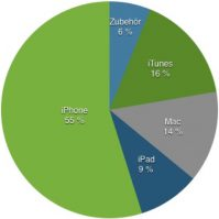 Apple ist zu 55 Prozent das iPhone.