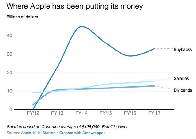 Apple-Buyback