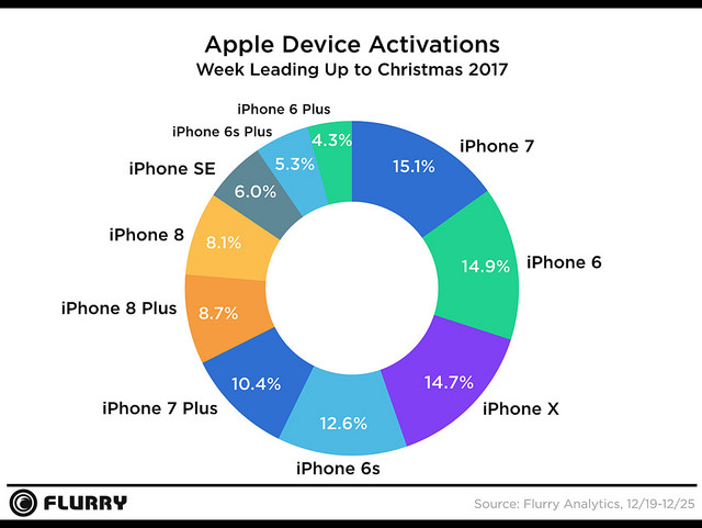 Apple Activations 2017