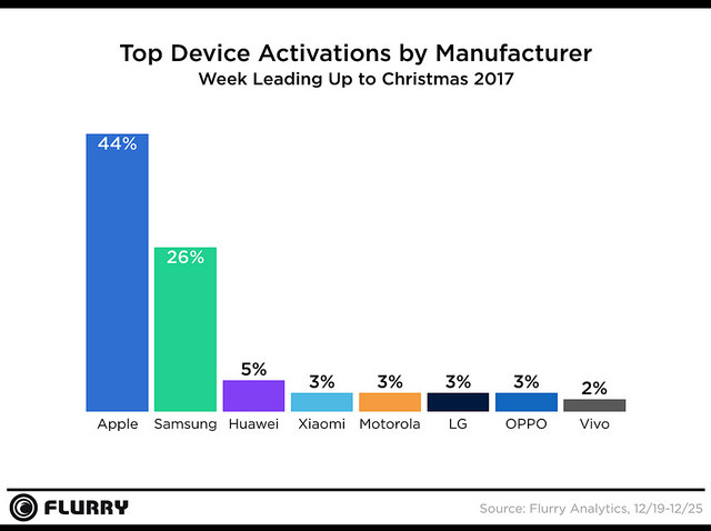 Device Activations 2017