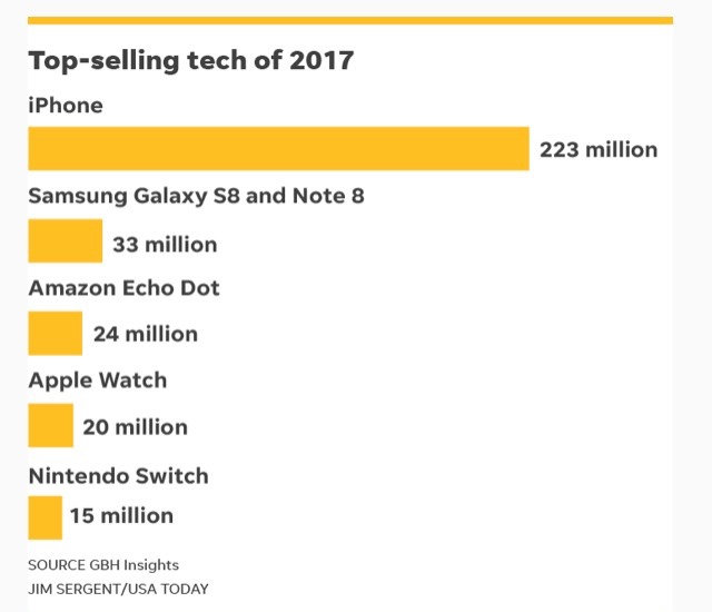 Top selling Tech in 2017